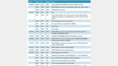 The final conversation transcript between Malaysia Airlines Flight MH17 and ATCs